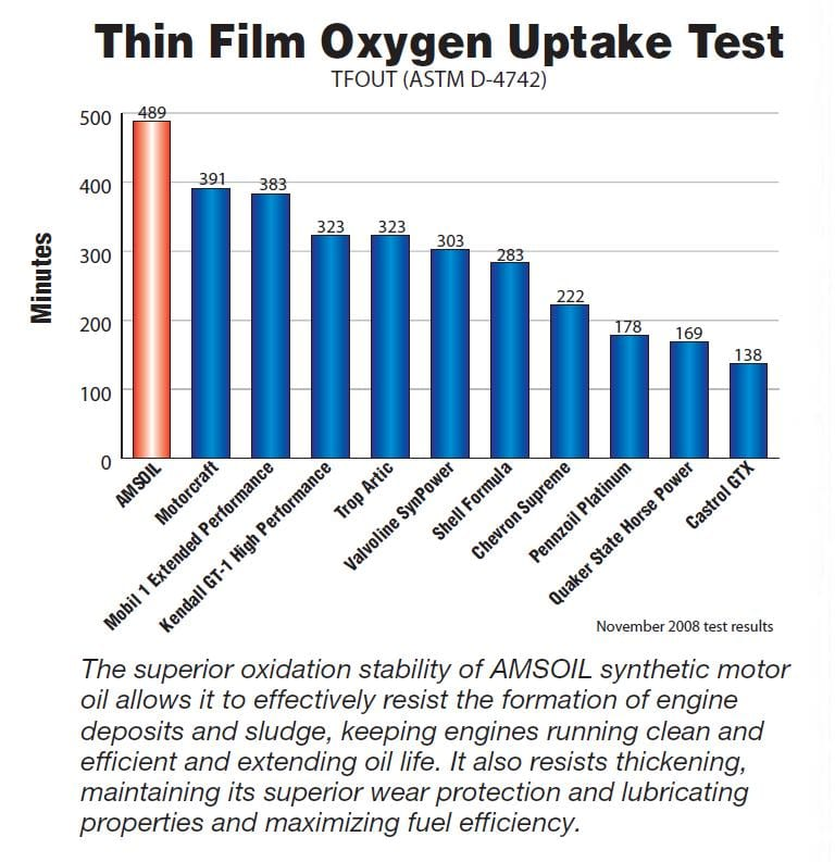 Thin Film Oxygen Uptake Test